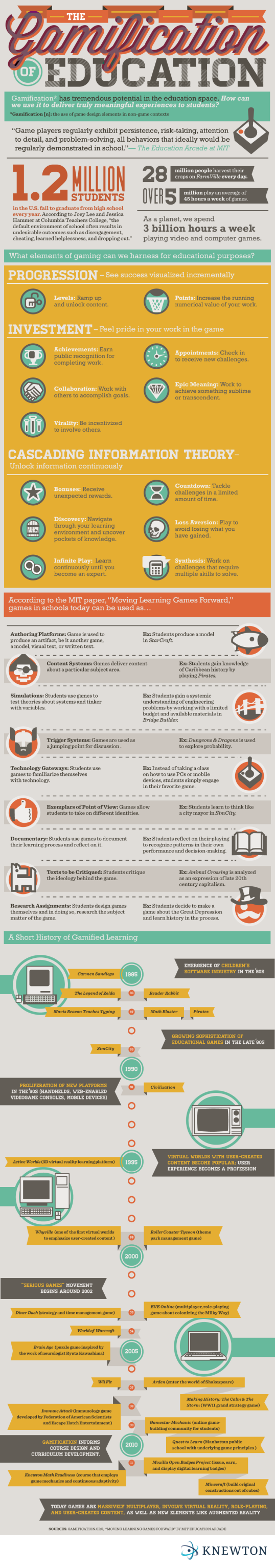 An infographic exploring gamification in education, summarizing MIT's whitepaper on the subject
